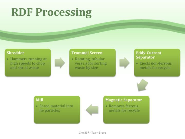 RDF Processing