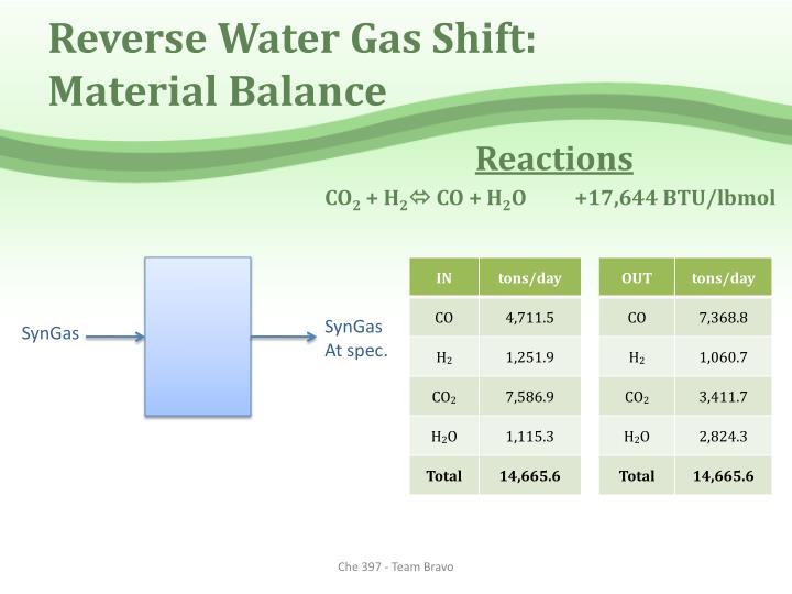 Reverse Water Gas Shift: