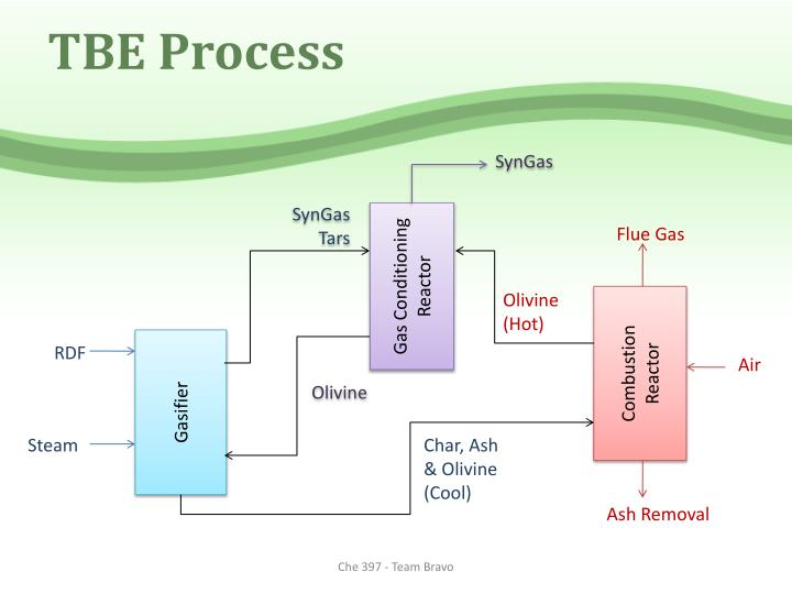 TBE Process