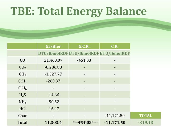 TBE: Total Energy Balance