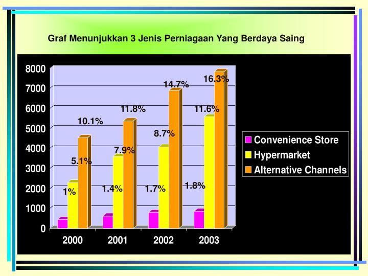 Graf Menunjukkan 3 Jenis Perniagaan Yang Berdaya Saing