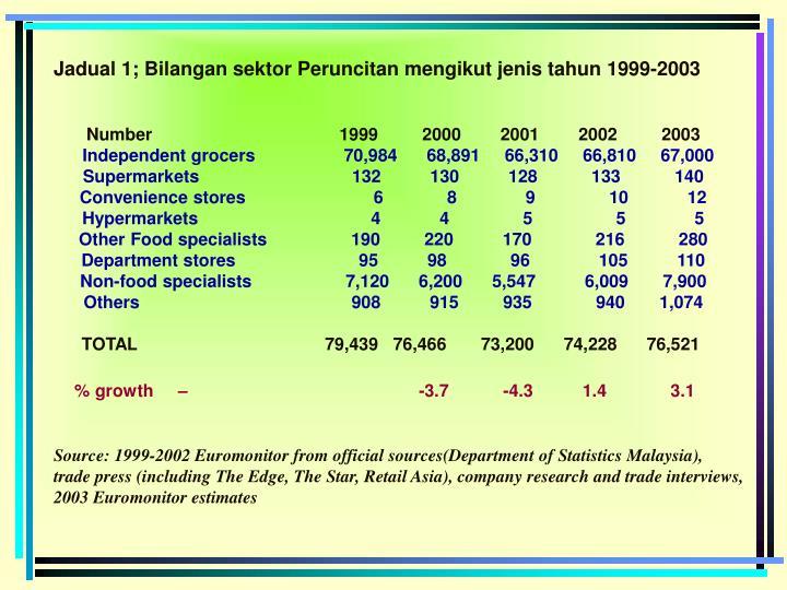 Jadual 1; Bilangan sektor Peruncitan mengikut jenis tahun 1999-2003