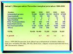 jadual 1 bilangan sektor peruncitan mengikut jenis tahun 1999 2003