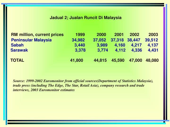 Jadual 2; Jualan Runcit Di Malaysia