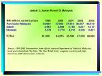 jadual 2 jualan runcit di malaysia