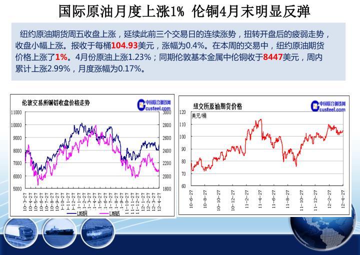 国际原油月度上涨