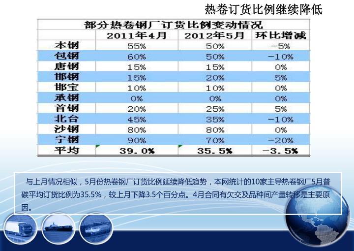 热卷订货比例继续降低