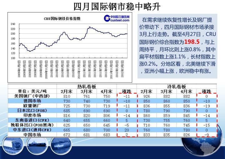 四月国际钢市稳中略升