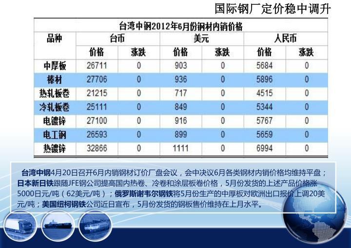 国际钢厂定价稳中调升