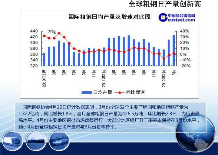 全球粗钢日产量创新高