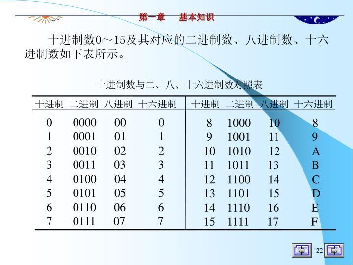 十进制数与二、八、十六进制数对照表