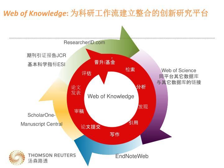 ResearcherID.com