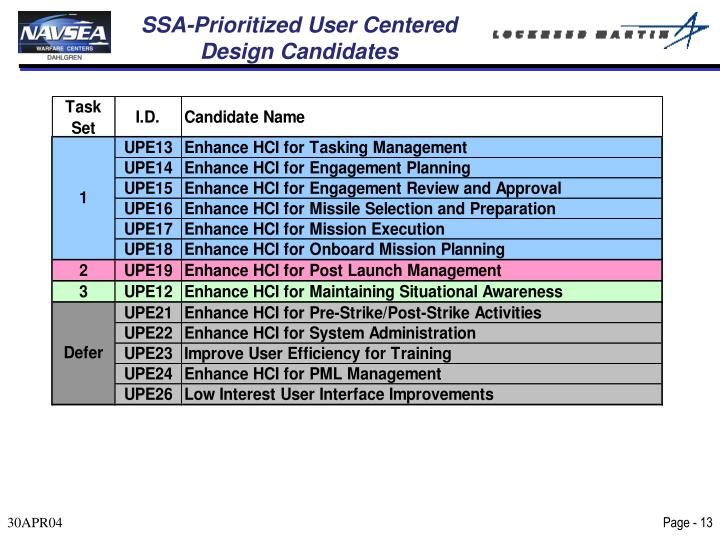 SSA-Prioritized User Centered Design Candidates