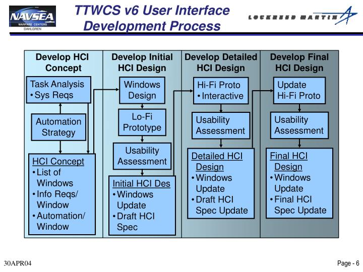 TTWCS v6 User Interface Development Process