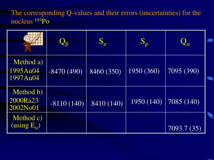 The corresponding Q-values and their errors (uncertainties) for the