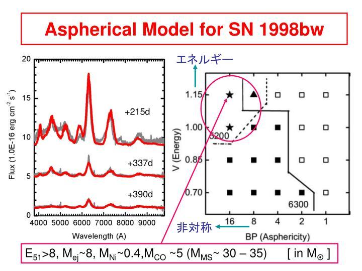 Aspherical Model for SN 1998bw