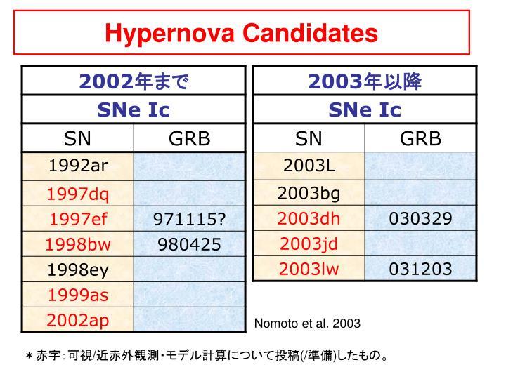 Hypernova Candidates