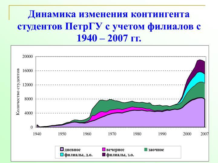1940  2007 .