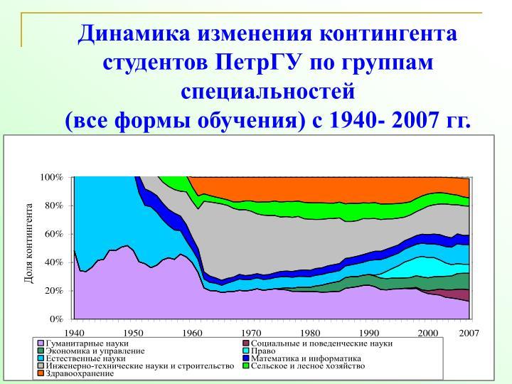 Динамика изменения контингента студентов ПетрГУ по группам специальностей
