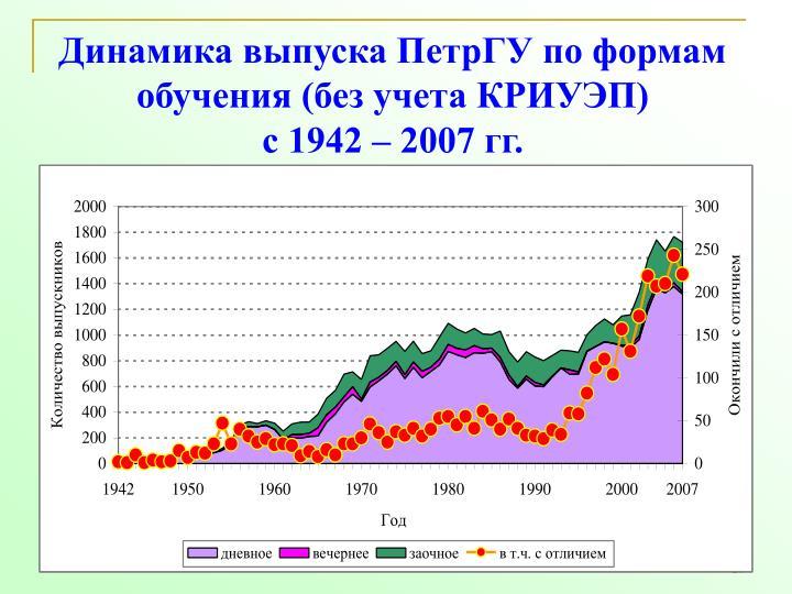 Динамика выпуска ПетрГУ по формам обучения (без учета КРИУЭП)