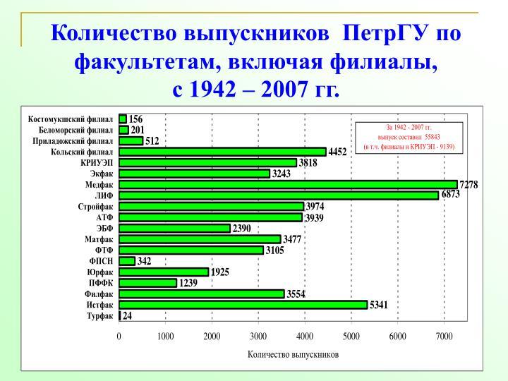 Количество выпускников  ПетрГУ по факультетам, включая филиалы,
