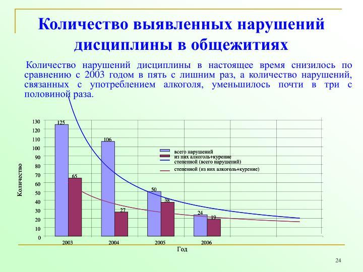 Количество выявленных нарушений дисциплины в общежитиях