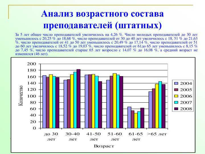 Анализ возрастного состава преподавателей (штатных)