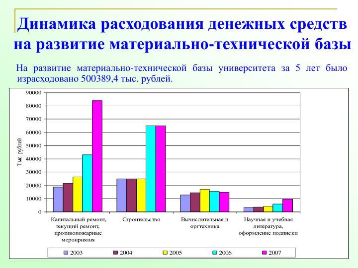 Динамика расходования денежных средств на развитие материально-технической базы
