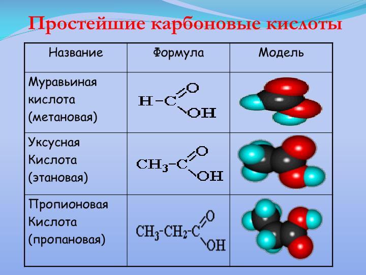 Простейшие карбоновые кислоты