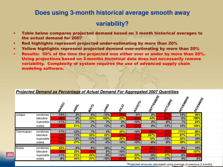 Does using 3-month historical average smooth away variability?