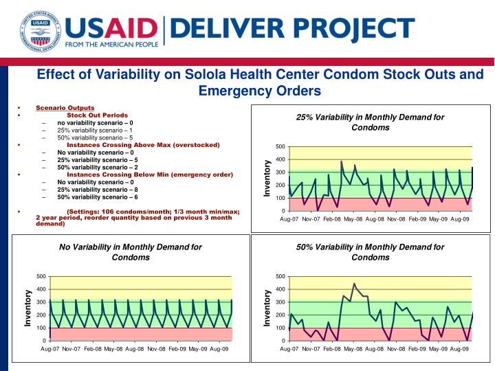 Effect of Variability on Solola Health Center Condom Stock Outs and Emergency Orders