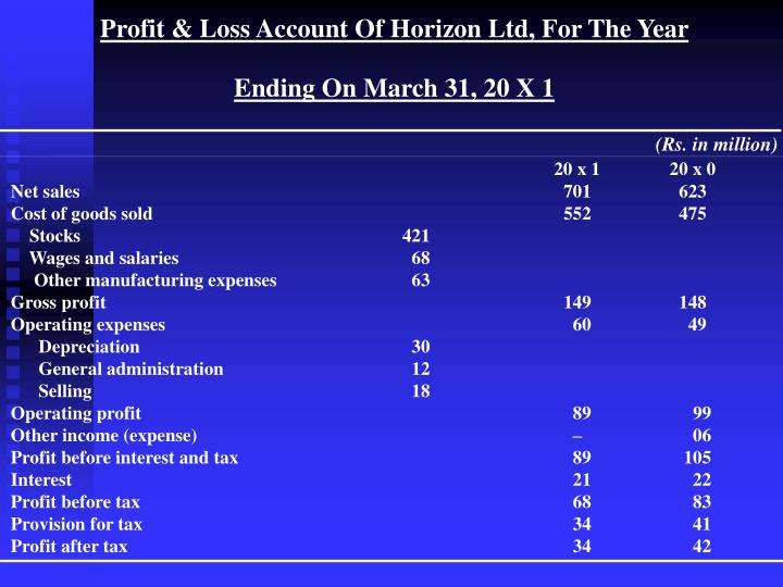 Profit & Loss Account Of Horizon Ltd, For The Year