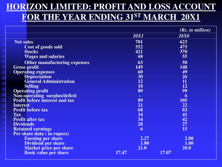 HORIZON LIMITED: PROFIT AND LOSS ACCOUNT FOR THE YEAR ENDING 31