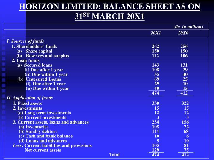 HORIZON LIMITED: BALANCE SHEET AS ON                        31