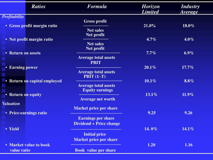 Ratios		Formula	                         Horizon                Industry