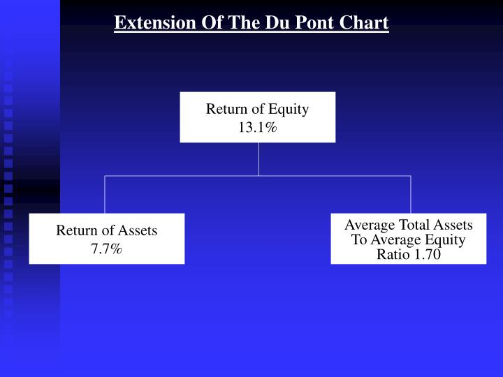 Extension Of The Du Pont Chart