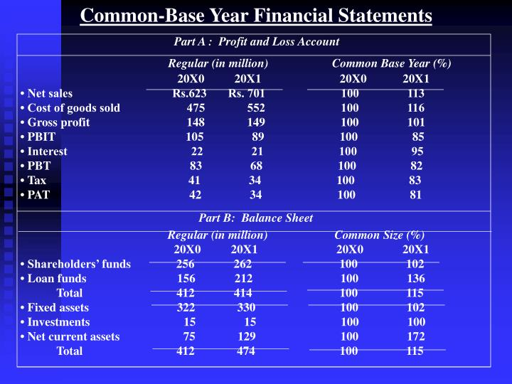 Common-Base Year Financial Statements