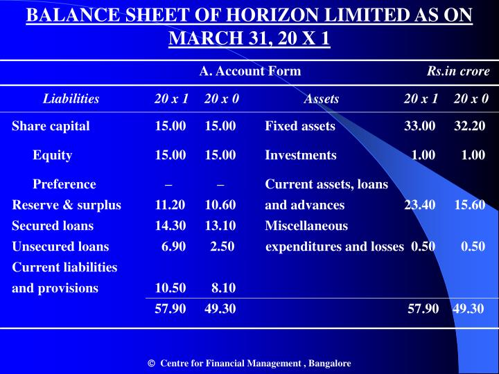 BALANCE SHEET OF HORIZON LIMITED AS ON MARCH 31, 20 X 1