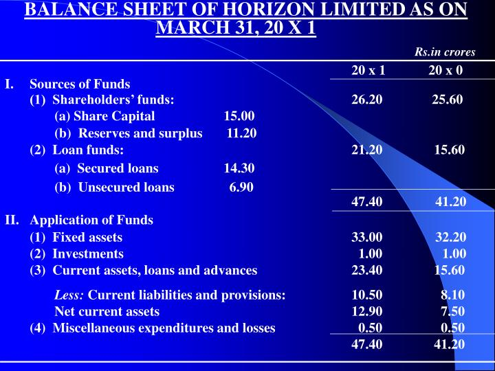 BALANCE SHEET OF HORIZON LIMITED AS ON