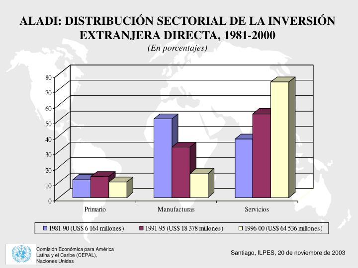 ALADI: DISTRIBUCIÓN SECTORIAL DE LA INVERSIÓN EXTRANJERA DIRECTA, 1981-2000