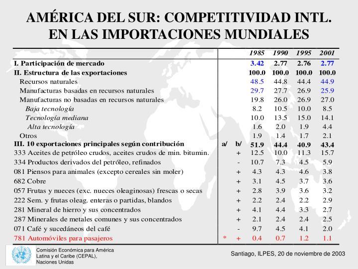 AMÉRICA DEL SUR: COMPETITIVIDAD INTL.