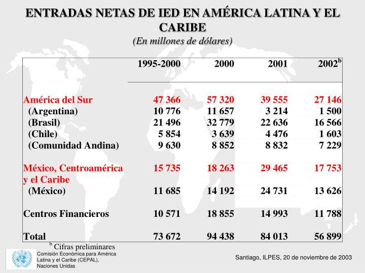 ENTRADAS NETAS DE IED EN AMÉRICA LATINA Y EL CARIBE
