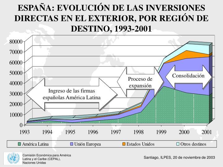 ESPAÑA: EVOLUCIÓN DE LAS INVERSIONES DIRECTAS EN EL EXTERIOR, POR REGIÓN DE DESTINO, 1993-2001