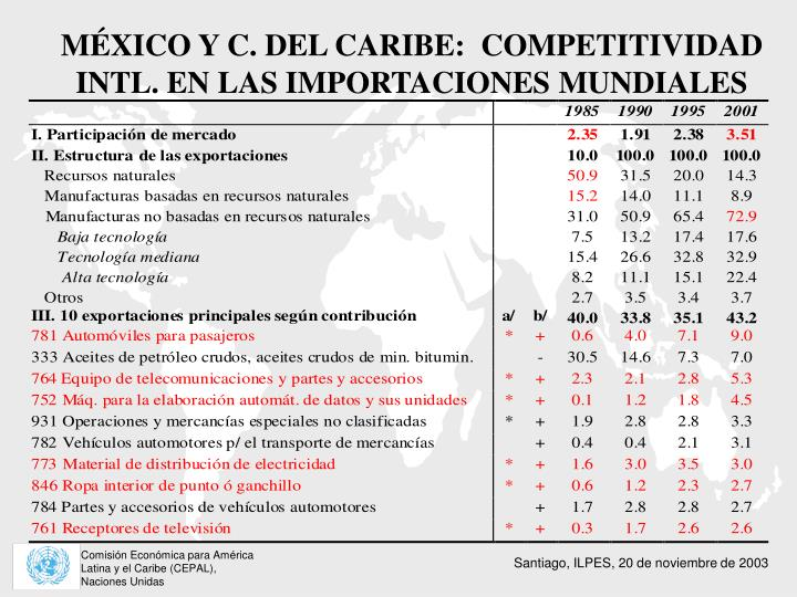 MÉXICO Y C. DEL CARIBE:  COMPETITIVIDAD INTL. EN LAS IMPORTACIONES MUNDIALES