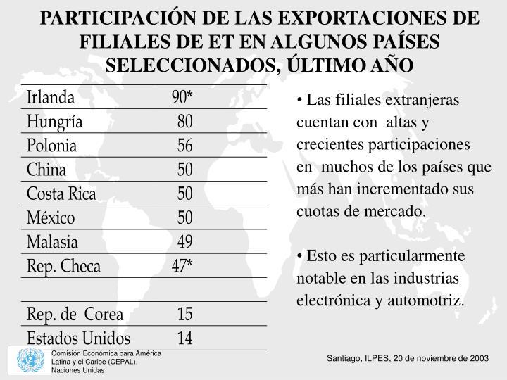 PARTICIPACIÓN DE LAS EXPORTACIONES DE FILIALES DE ET EN ALGUNOS PAÍSES SELECCIONADOS, ÚLTIMO AÑO