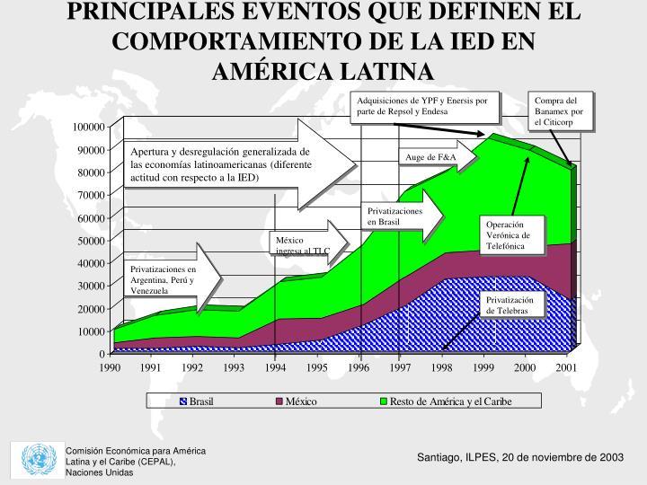 PRINCIPALES EVENTOS QUE DEFINEN EL COMPORTAMIENTO DE LA IED EN AMÉRICA LATINA