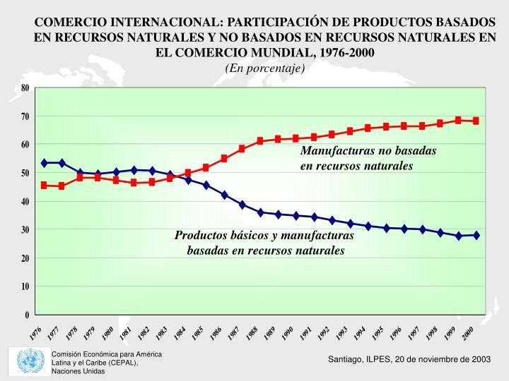 COMERCIO INTERNACIONAL: PARTICIPACIÓN DE PRODUCTOS BASADOS EN RECURSOS NATURALES Y NO BASADOS EN RECURSOS NATURALES EN EL COMERCIO MUNDIAL, 1976-2000