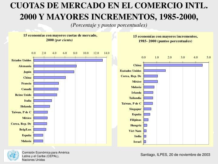 CUOTAS DE MERCADO EN EL COMERCIO INTL. 2000 Y MAYORES INCREMENTOS, 1985-2000,