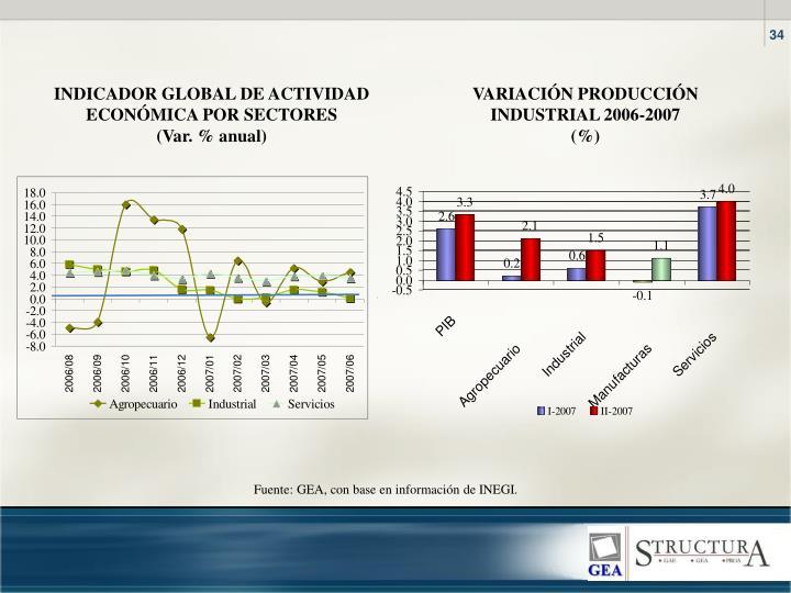 INDICADOR GLOBAL DE ACTIVIDAD ECONMICA POR SECTORES
