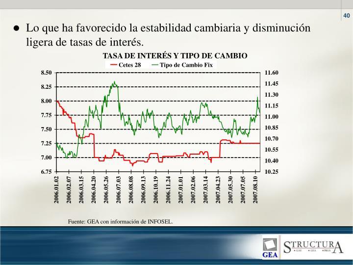 Lo que ha favorecido la estabilidad cambiaria y disminucin ligera de tasas de inters.